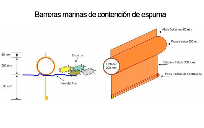 Barreras marinas de contención de derrames de Hidrocarburos